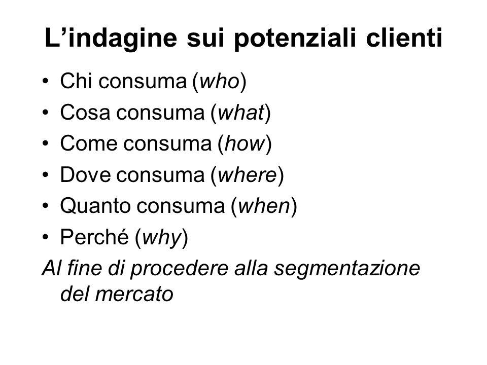 L'indagine sui potenziali clienti