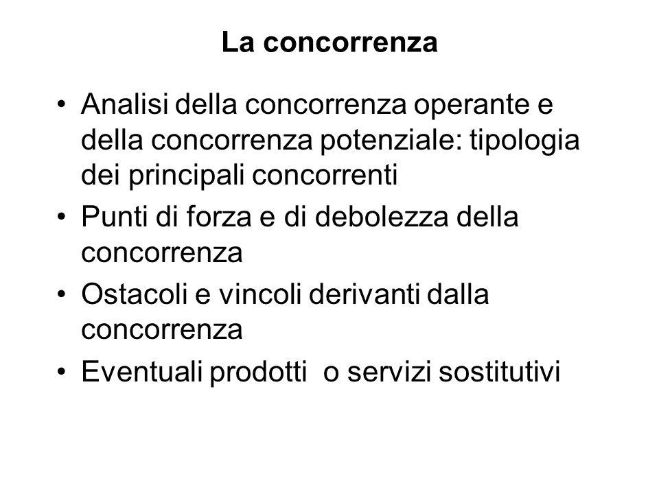 La concorrenza Analisi della concorrenza operante e della concorrenza potenziale: tipologia dei principali concorrenti.