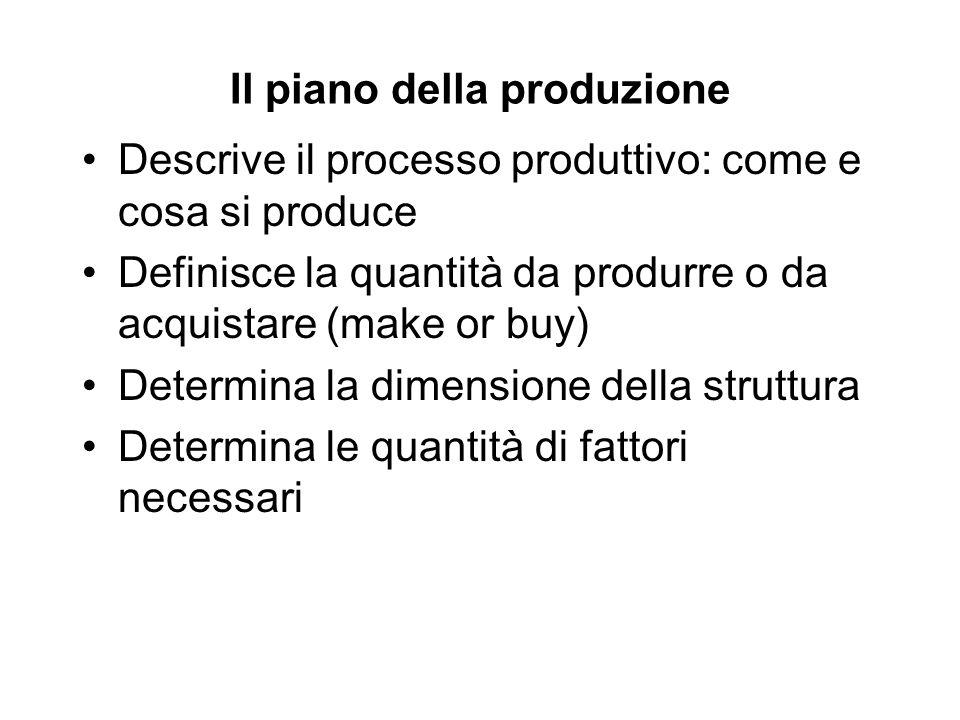 Il piano della produzione