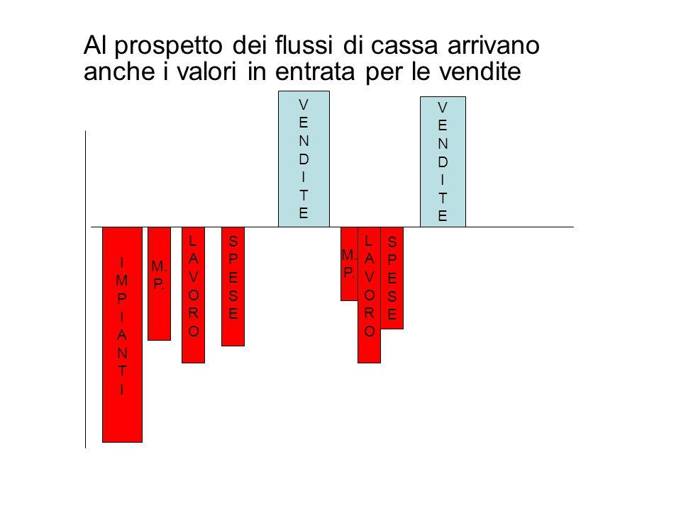 Al prospetto dei flussi di cassa arrivano anche i valori in entrata per le vendite