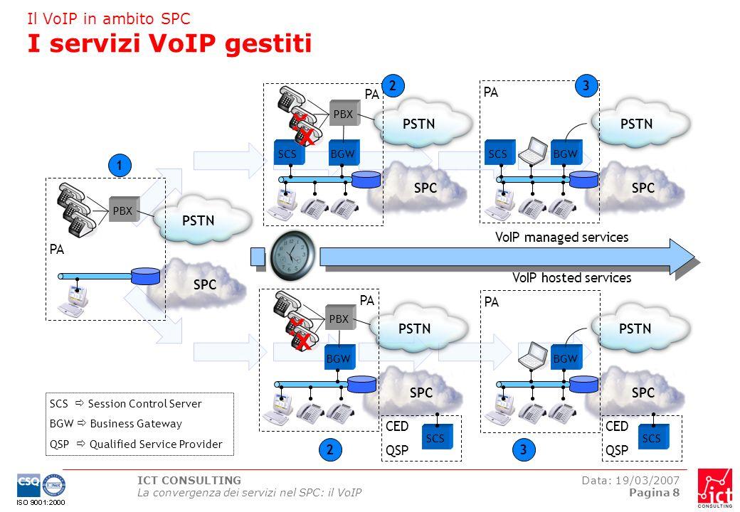 Il VoIP in ambito SPC I servizi VoIP gestiti