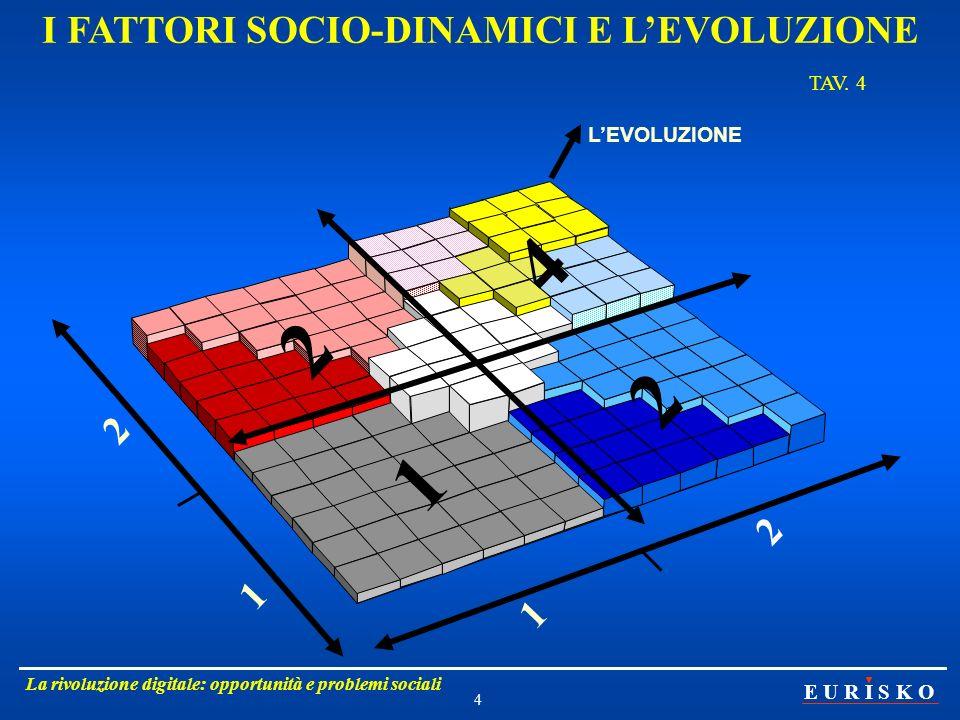 I FATTORI SOCIO-DINAMICI E L'EVOLUZIONE TAV. 4