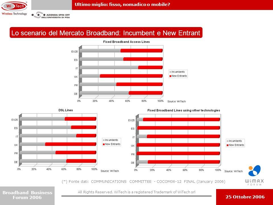 Lo scenario del Mercato Broadband: Incumbent e New Entrant