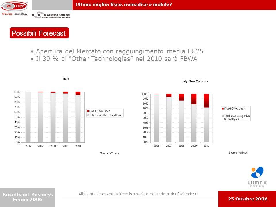 Possibili Forecast Apertura del Mercato con raggiungimento media EU25
