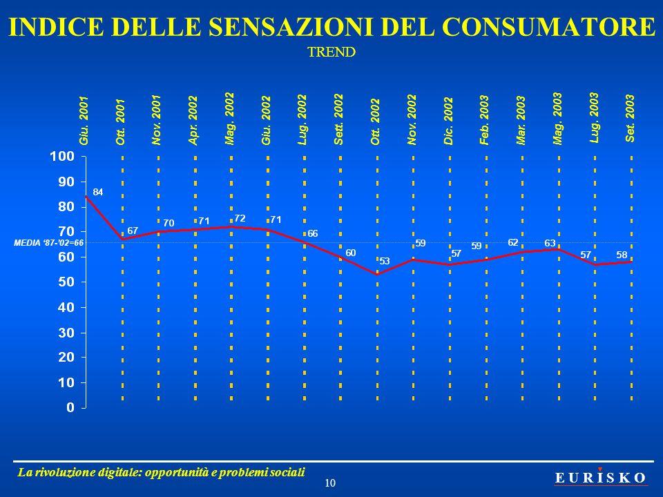 INDICE DELLE SENSAZIONI DEL CONSUMATORE TREND