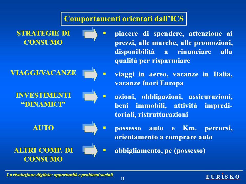 Comportamenti orientati dall'ICS INVESTIMENTI DINAMICI