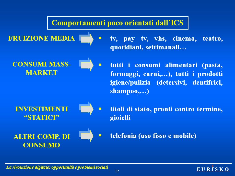 INVESTIMENTI STATICI Comportamenti poco orientati dall'ICS