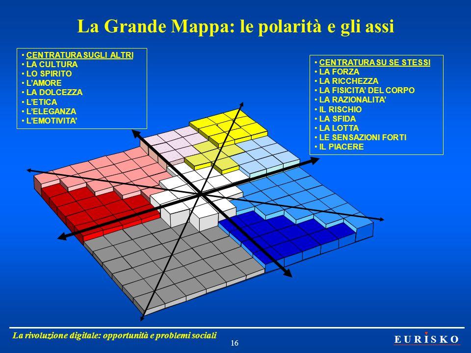 La Grande Mappa: le polarità e gli assi