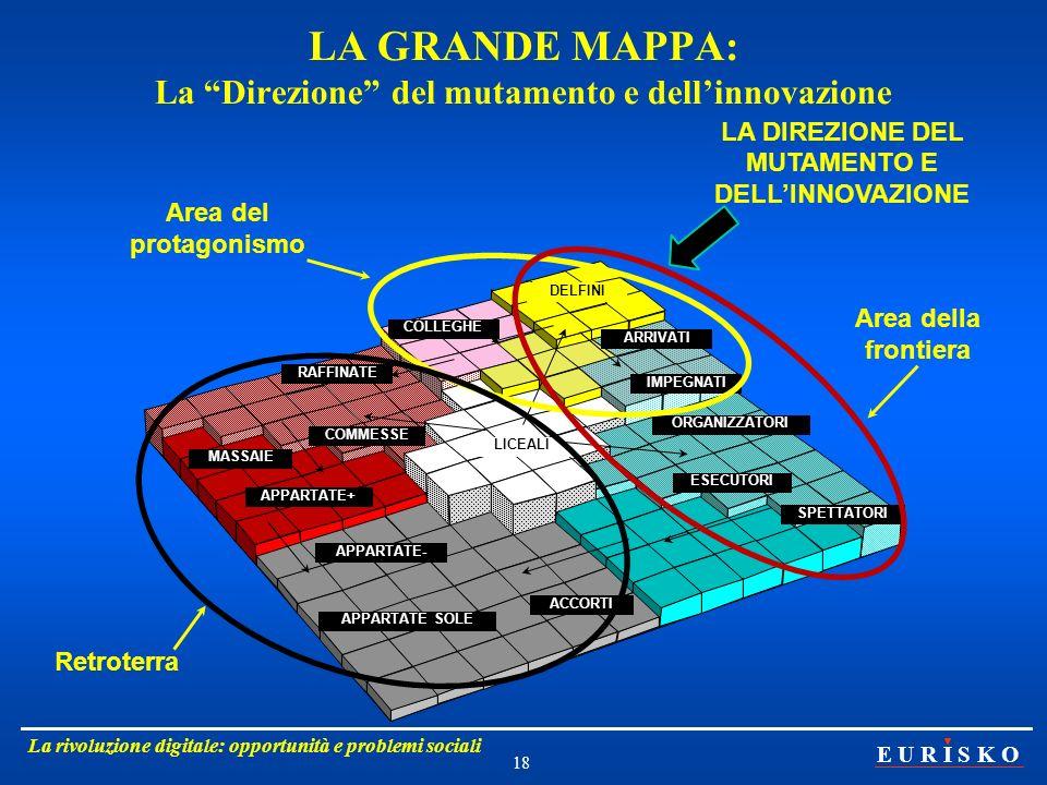 LA GRANDE MAPPA: La Direzione del mutamento e dell'innovazione