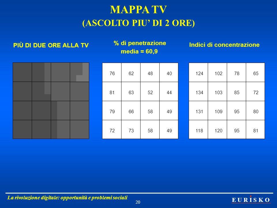MAPPA TV (ASCOLTO PIU' DI 2 ORE) Indici di concentrazione
