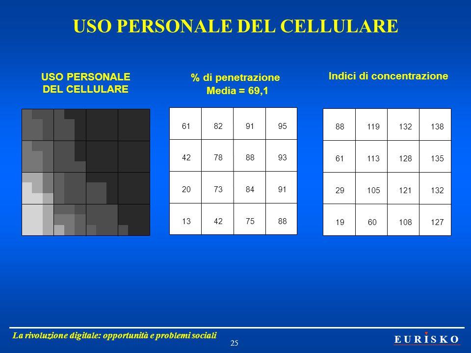 USO PERSONALE DEL CELLULARE Indici di concentrazione