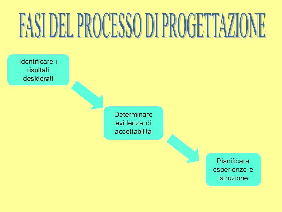 FASI DEL PROCESSO DI PROGETTAZIONE