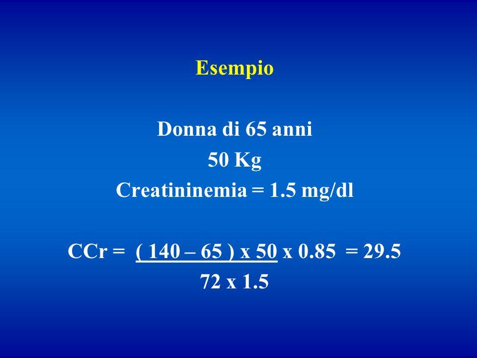 EsempioDonna di 65 anni. 50 Kg. Creatininemia = 1.5 mg/dl. CCr = ( 140 – 65 ) x 50 x 0.85 = 29.5.