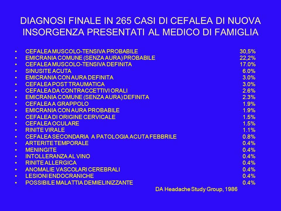 DIAGNOSI FINALE IN 265 CASI DI CEFALEA DI NUOVA INSORGENZA PRESENTATI AL MEDICO DI FAMIGLIA