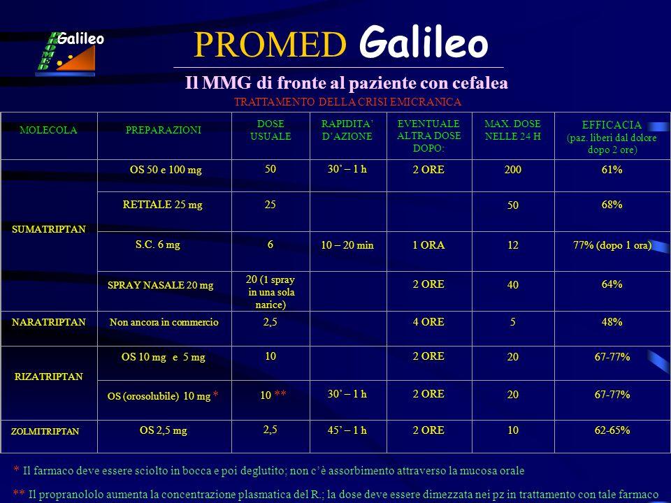 Il MMG di fronte al paziente con cefalea