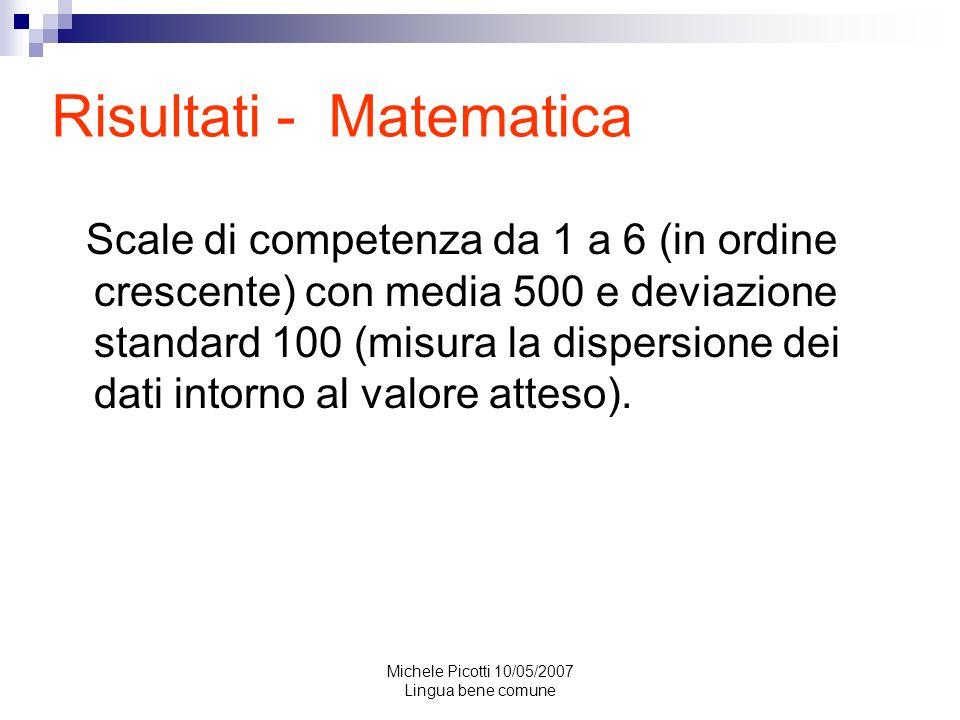 Risultati - Matematica