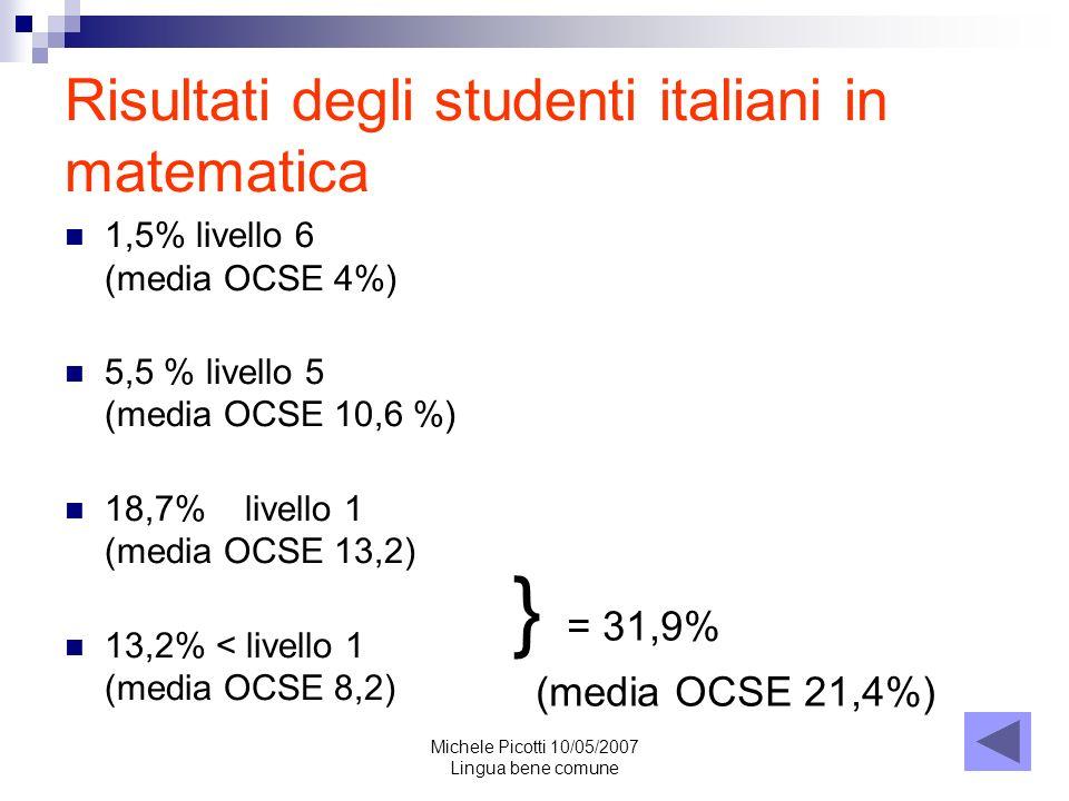 Risultati degli studenti italiani in matematica