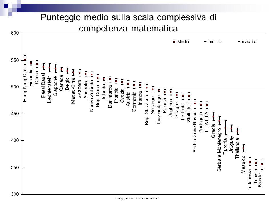 Punteggio medio sulla scala complessiva di competenza matematica