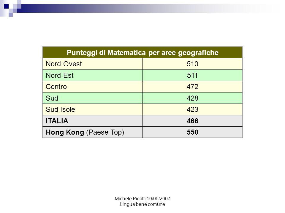 Punteggi di Matematica per aree geografiche