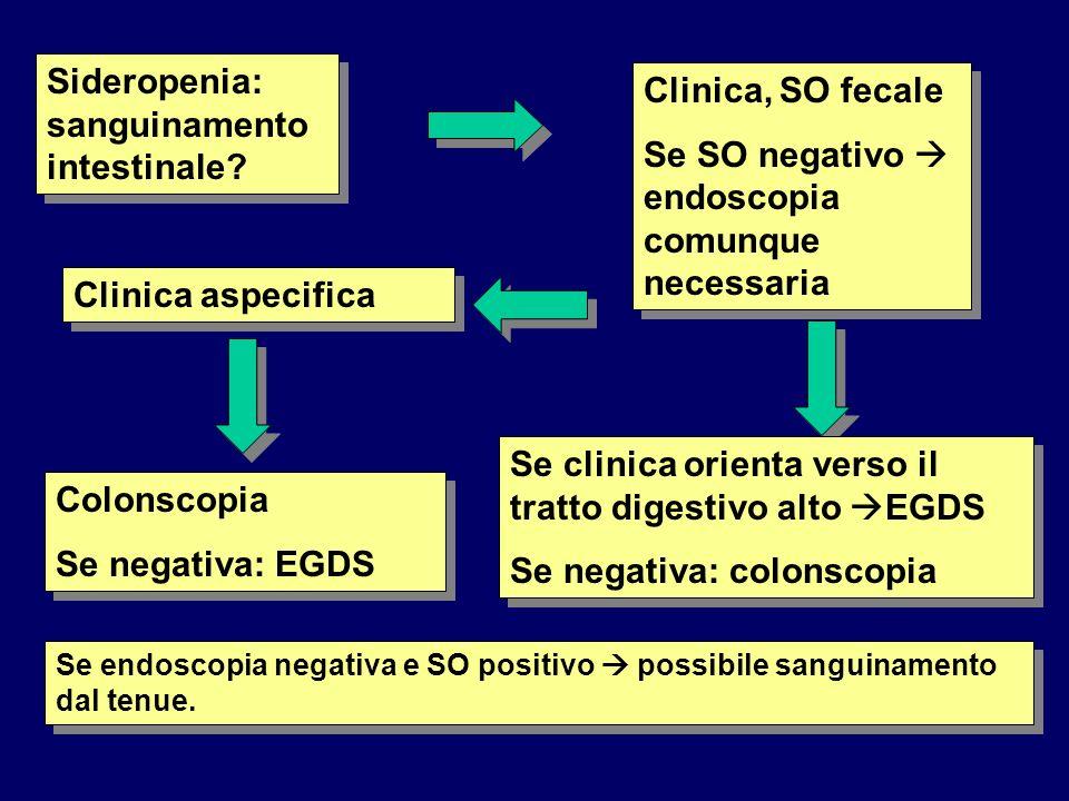 Sideropenia: sanguinamento intestinale Clinica, SO fecale