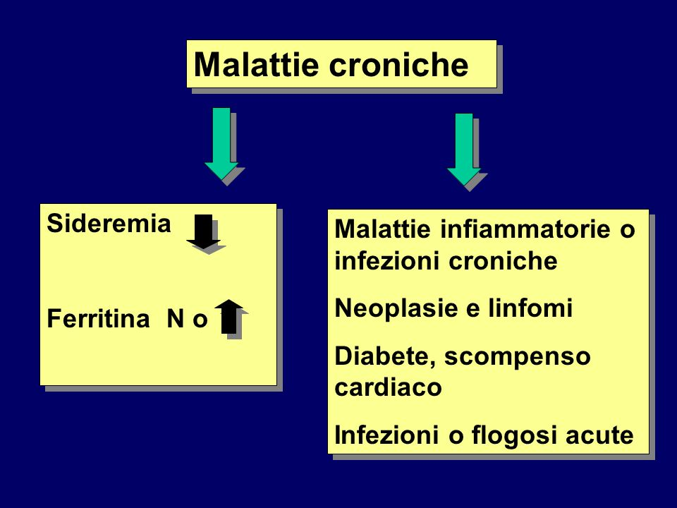 Malattie croniche Sideremia