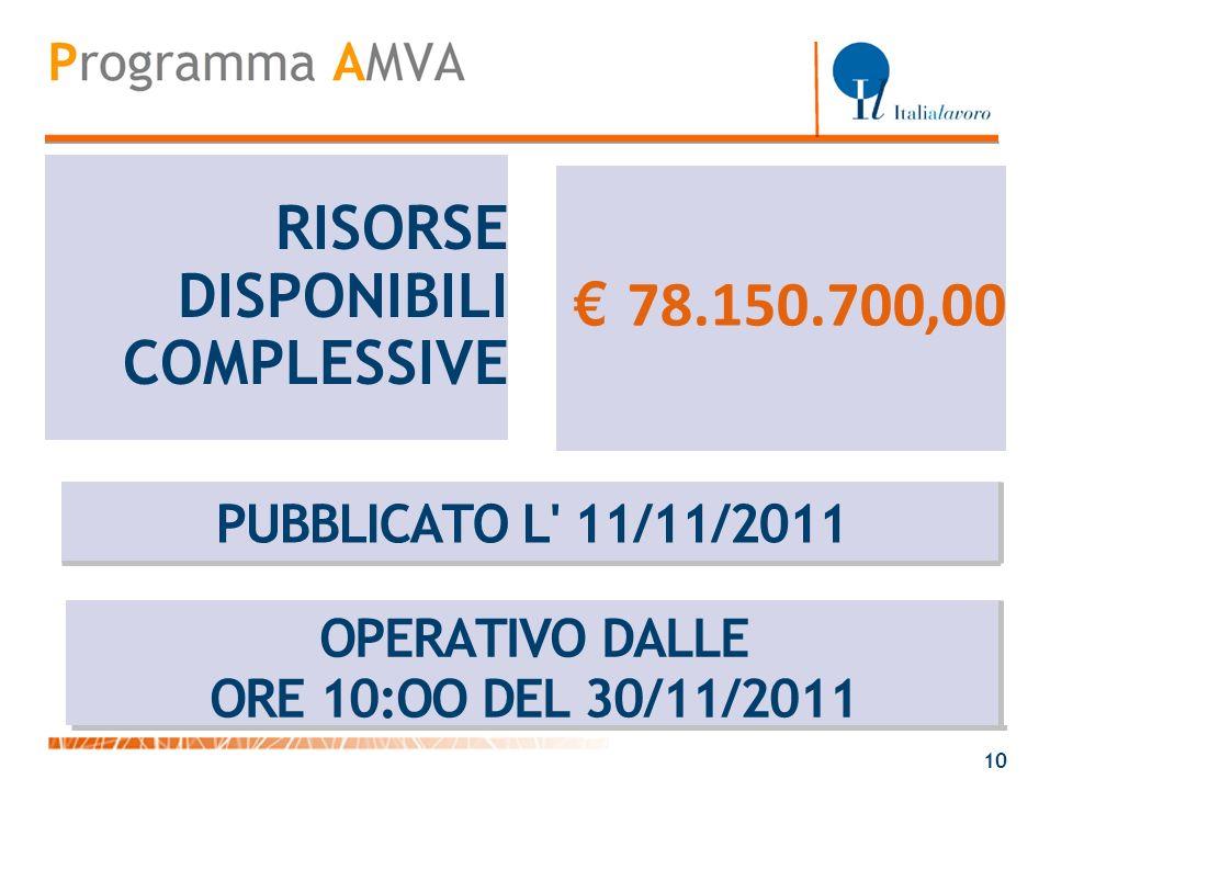RISORSE DISPONIBILI € 78.150.700,00 COMPLESSIVE