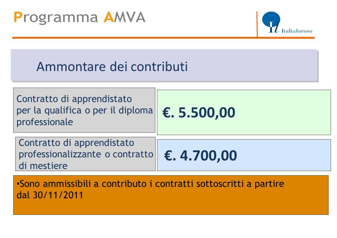 Titolo €. 5.500,00 €. 4.700,00 Ammontare dei contributi