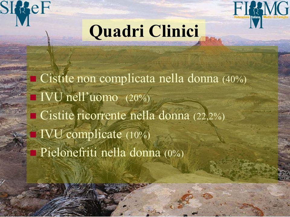 Quadri Clinici Cistite non complicata nella donna (40%)