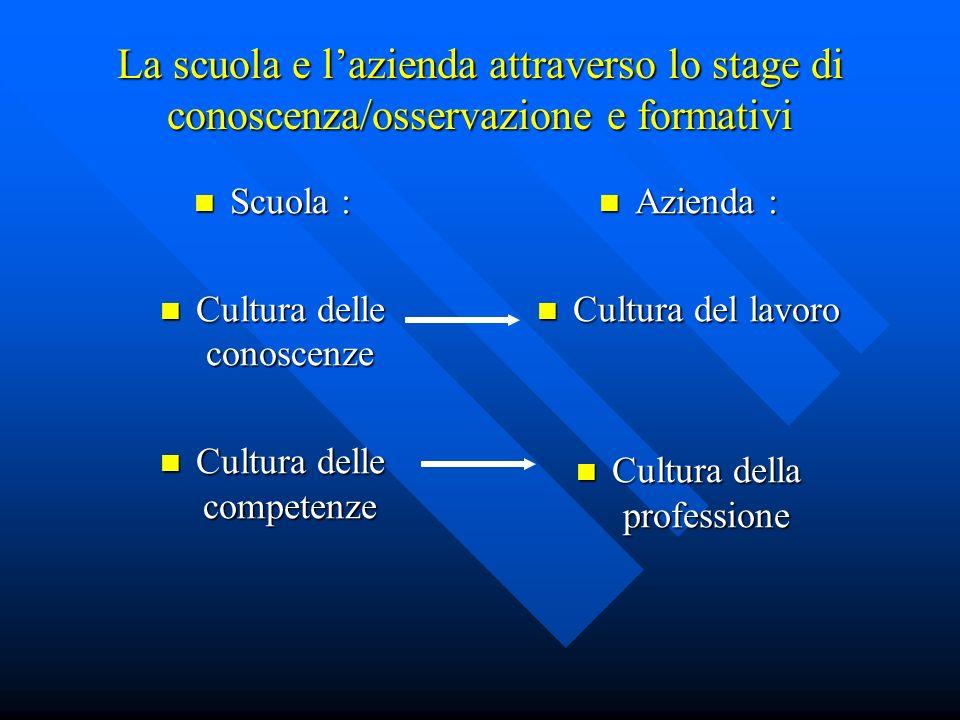 La scuola e l'azienda attraverso lo stage di conoscenza/osservazione e formativi