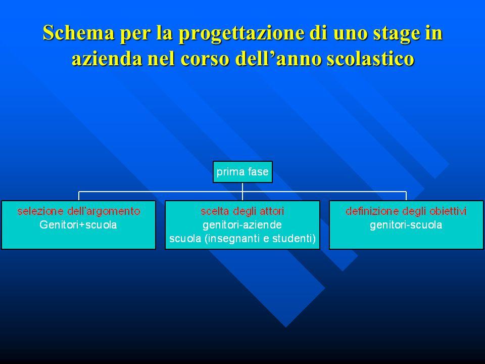Schema per la progettazione di uno stage in azienda nel corso dell'anno scolastico