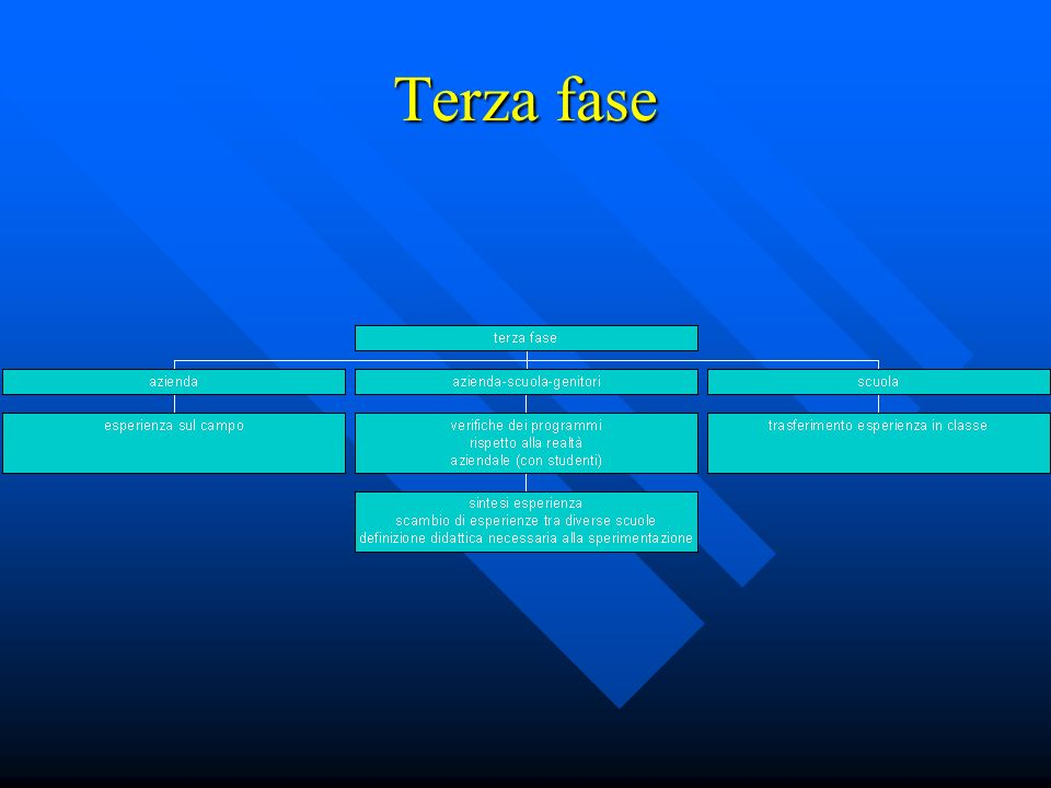 Terza fase