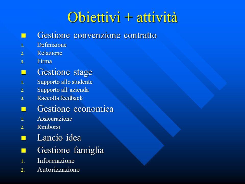 Obiettivi + attività Gestione convenzione contratto Gestione stage