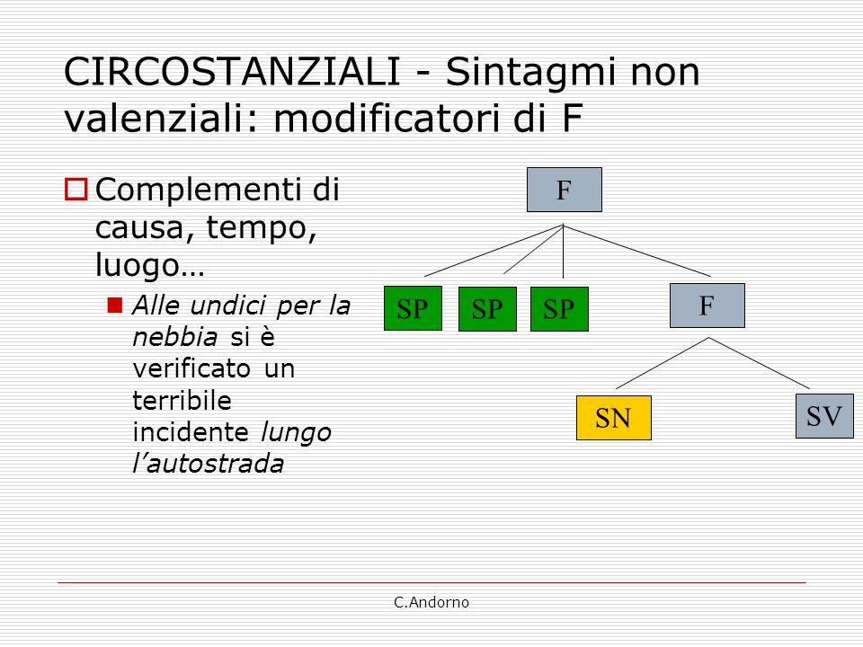 CIRCOSTANZIALI - Sintagmi non valenziali: modificatori di F