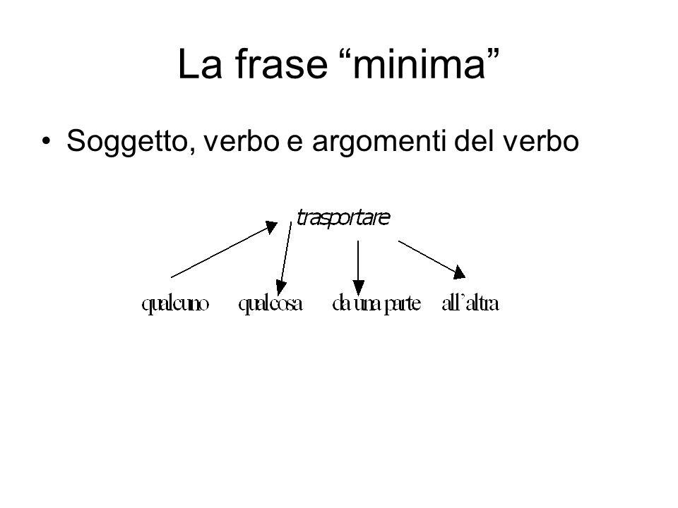 La frase minima Soggetto, verbo e argomenti del verbo