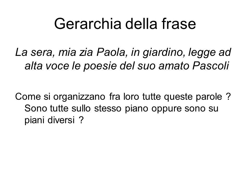 Gerarchia della frase La sera, mia zia Paola, in giardino, legge ad alta voce le poesie del suo amato Pascoli.