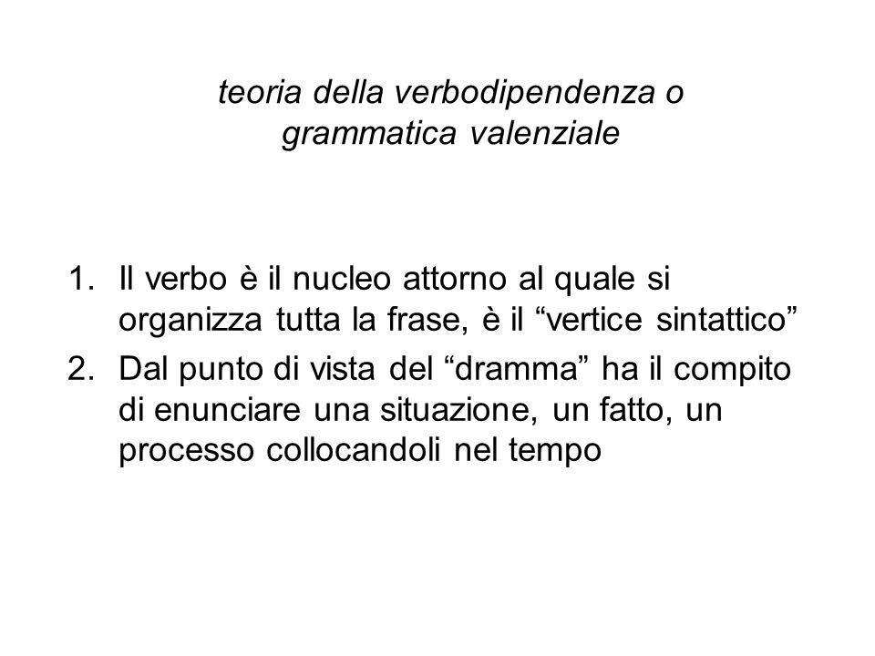teoria della verbodipendenza o grammatica valenziale
