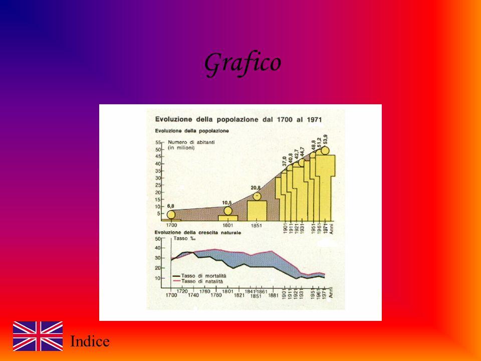 Grafico Indice