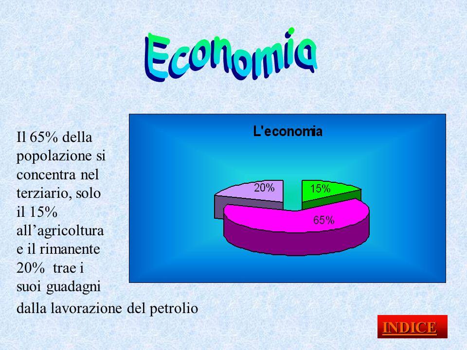 Economia Il 65% della popolazione si concentra nel terziario, solo il 15% all'agricoltura e il rimanente 20% trae i suoi guadagni.