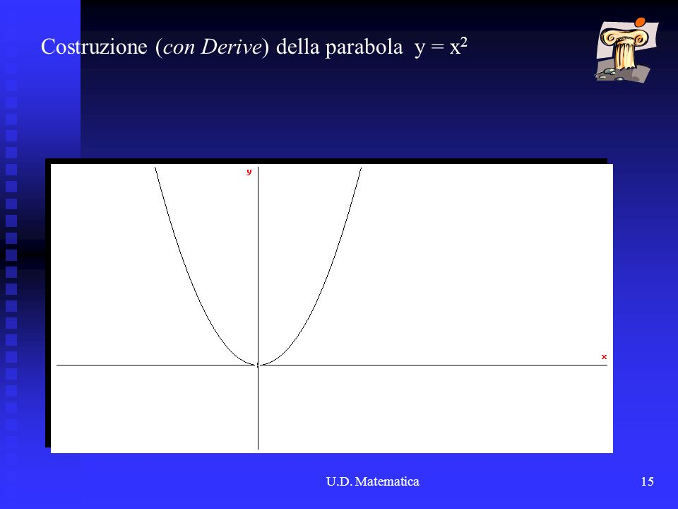 Costruzione (con Derive) della parabola y = x2