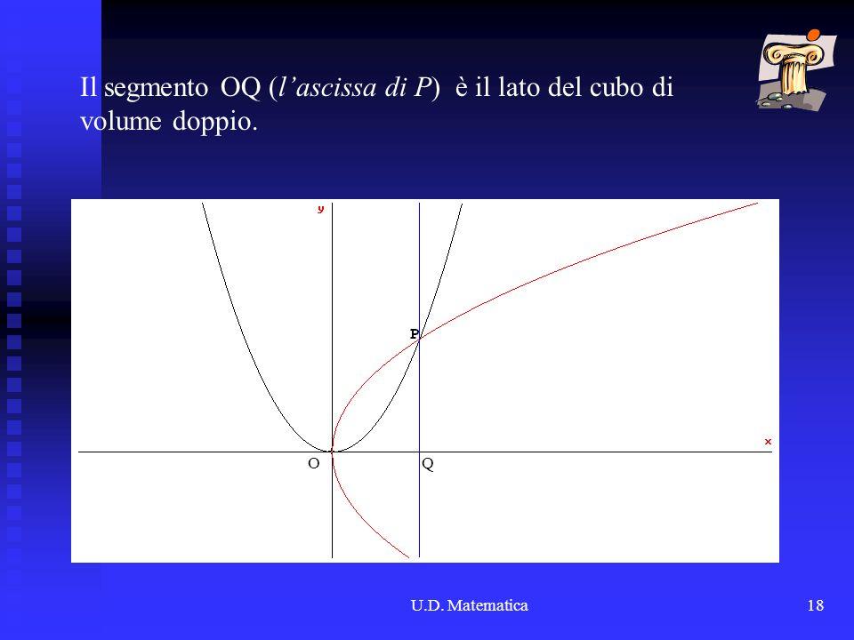 Il segmento OQ (l'ascissa di P) è il lato del cubo di volume doppio.