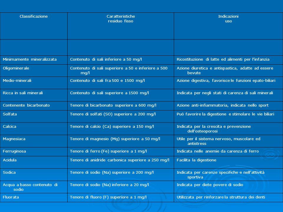 Classificazione Caratteristiche. residuo fisso. Indicazioni. uso. Minimamente mineralizzata. Contenuto di sali inferiore a 50 mg/l.