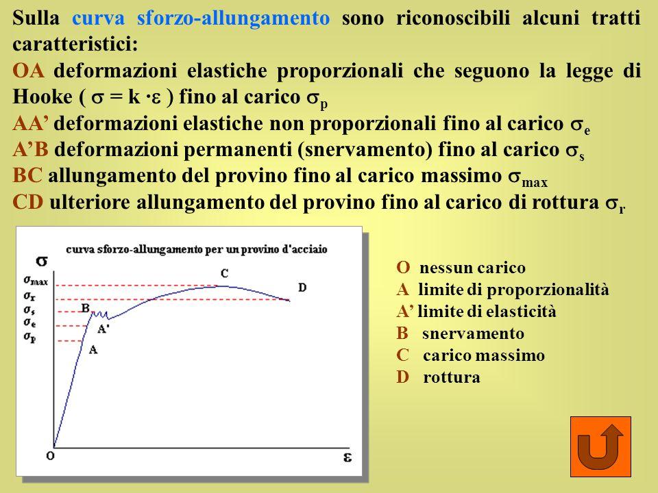AA' deformazioni elastiche non proporzionali fino al carico se