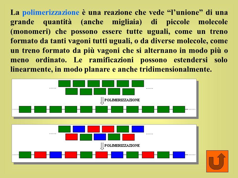 La polimerizzazione è una reazione che vede l'unione di una grande quantità (anche migliaia) di piccole molecole (monomeri) che possono essere tutte uguali, come un treno formato da tanti vagoni tutti uguali, o da diverse molecole, come un treno formato da più vagoni che si alternano in modo più o meno ordinato.