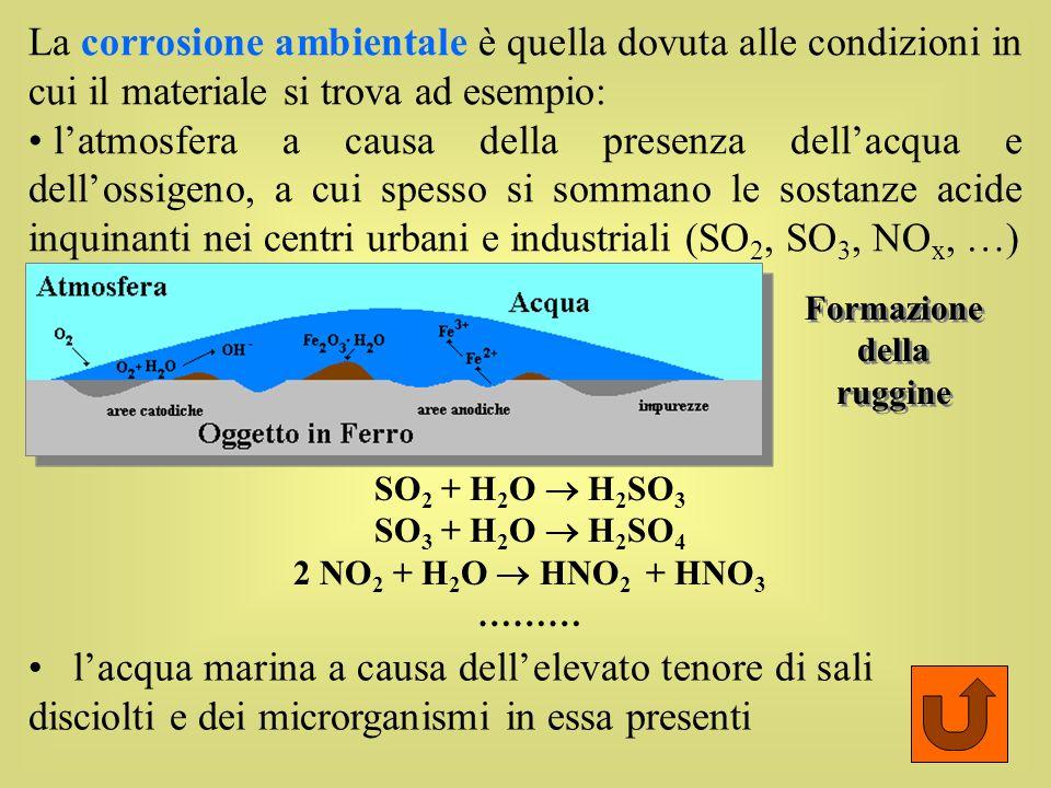 La corrosione ambientale è quella dovuta alle condizioni in cui il materiale si trova ad esempio: