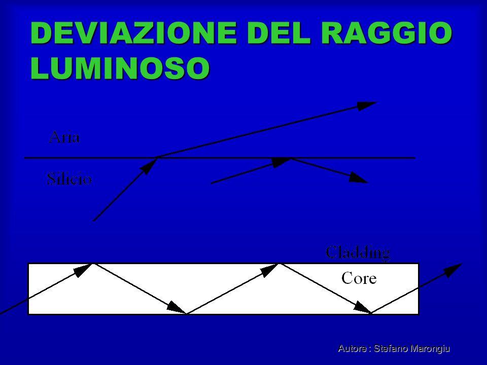 DEVIAZIONE DEL RAGGIO LUMINOSO