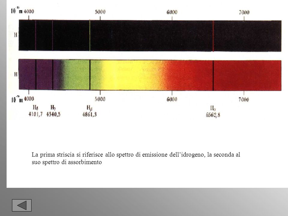 La prima striscia si riferisce allo spettro di emissione dell'idrogeno, la seconda al suo spettro di assorbimento