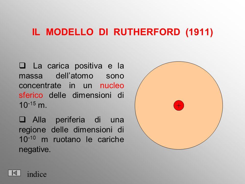 IL MODELLO DI RUTHERFORD (1911)