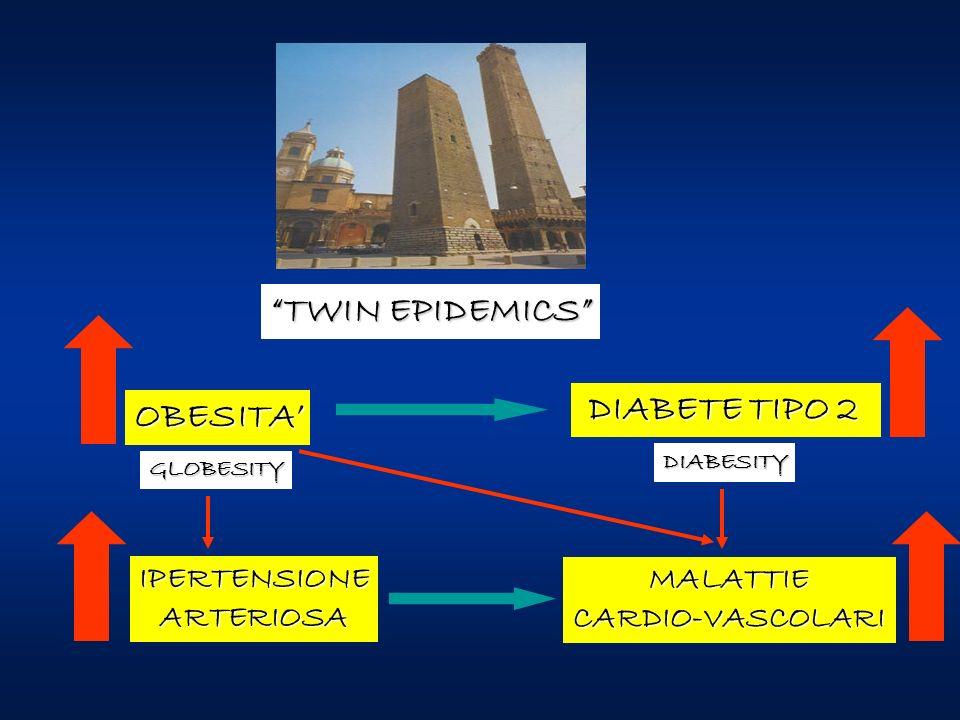 TWIN EPIDEMICS OBESITA' DIABETE TIPO 2 IPERTENSIONE MALATTIE