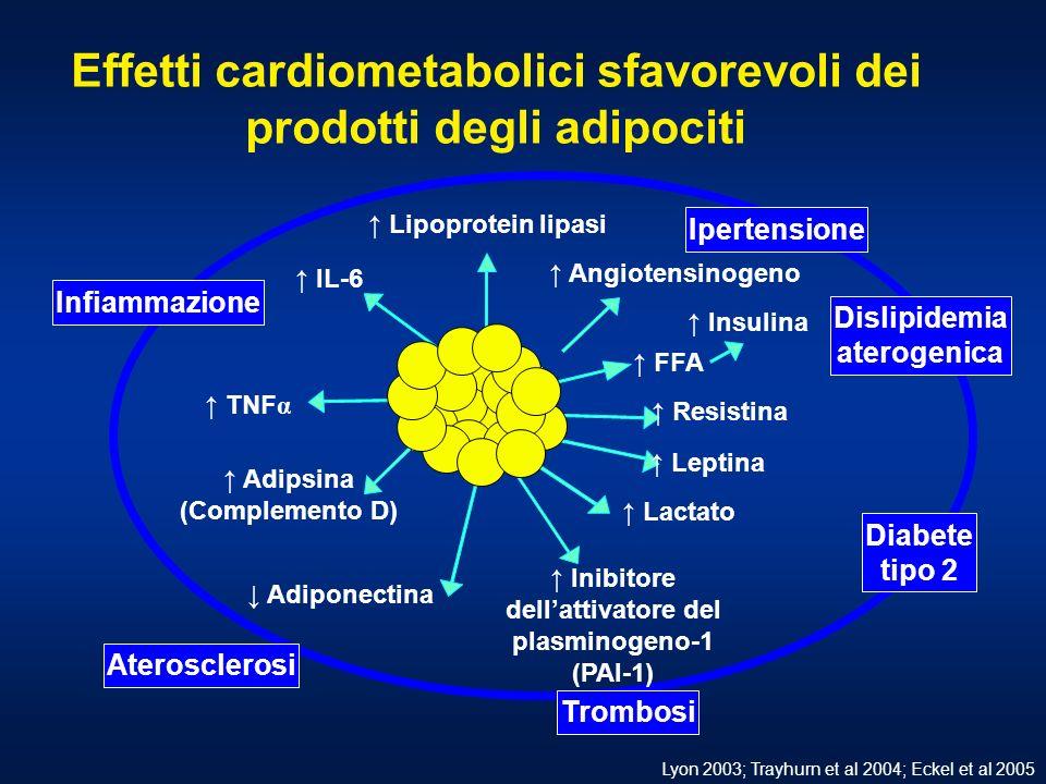 Effetti cardiometabolici sfavorevoli dei prodotti degli adipociti