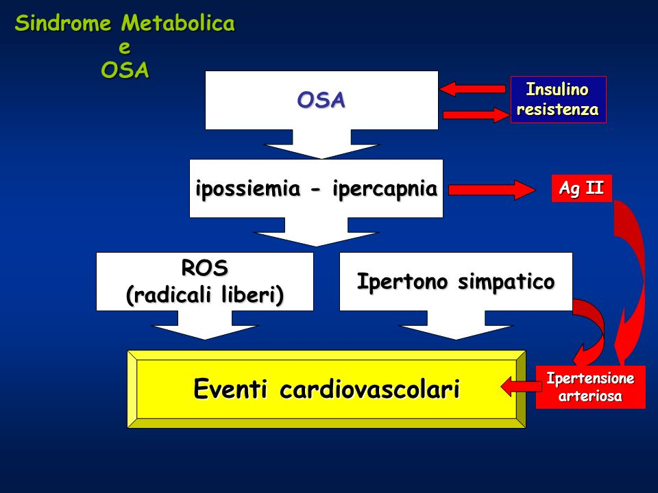 ipossiemia - ipercapnia Eventi cardiovascolari